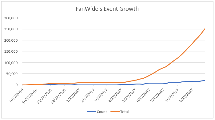 FanWide's Event Growth